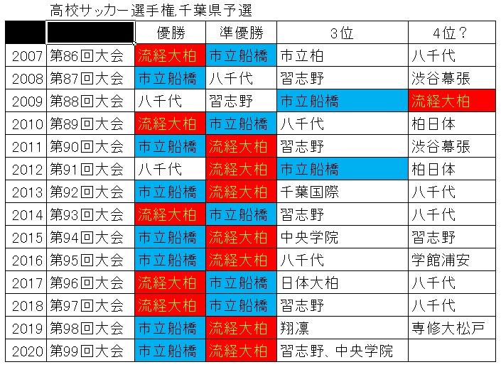 高校サッカー選手権千葉県予選.jpg