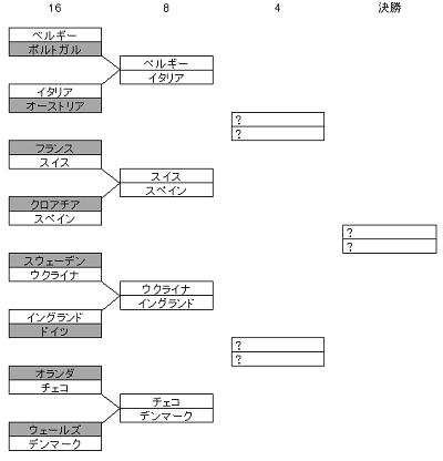 euro2020決勝トーナメント.png