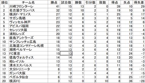 20210509時点のJ1リーグ順位表.png